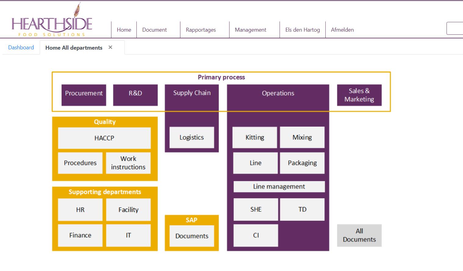Screenshot All Departments